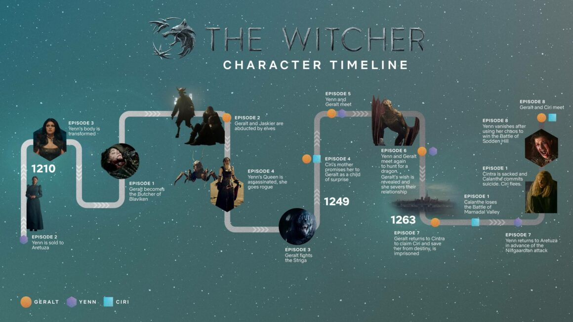 The Witcher's Timeline